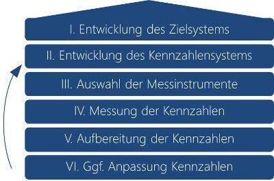 Kennzahlenentwicklung für die Oldenburg Tourismus und Marketing GmbH